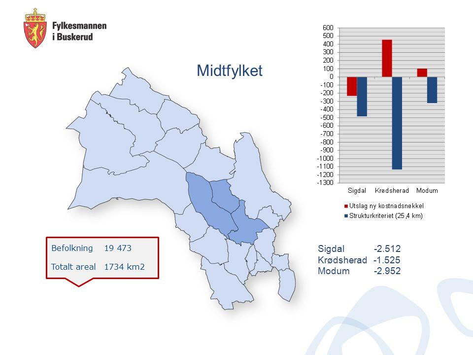 Befolkning 19 473 Totalt areal 1734 km2 Midtfylket Sigdal -2.512 Krødsherad -1.525 Modum -2.952