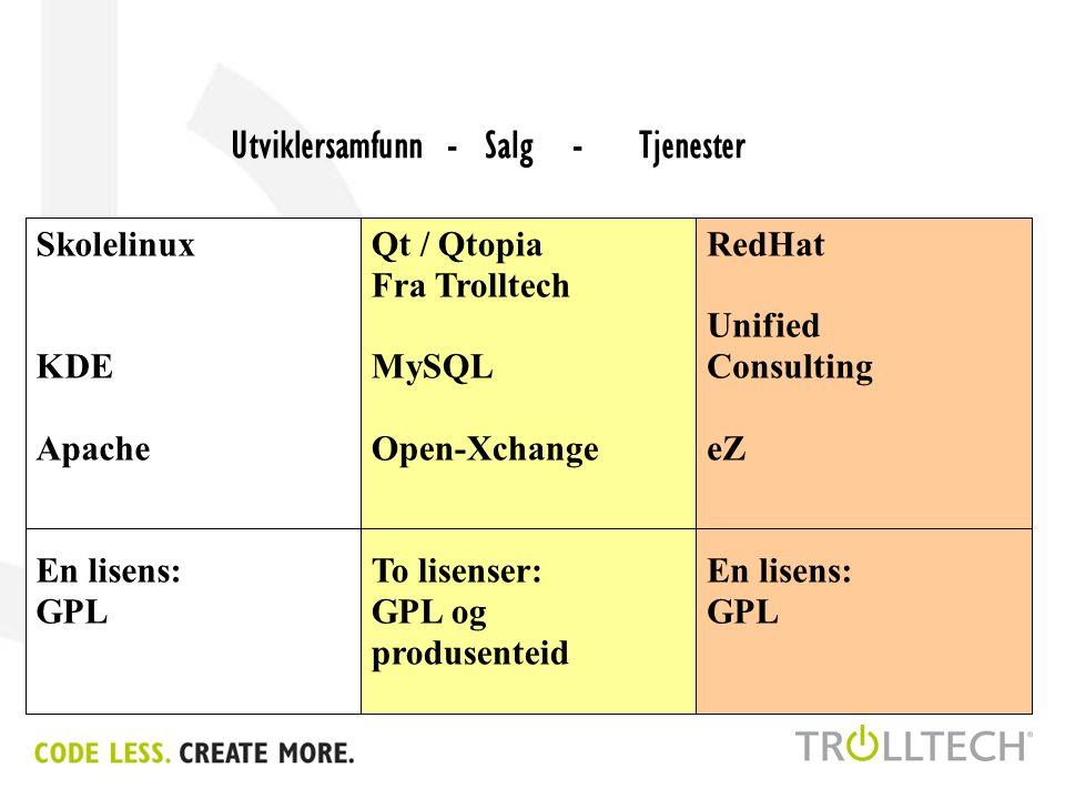 153 204 0 178 123 142 108 77 204 255 128 86 137 77 128 178 Utviklersamfunn - Salg - Tjenester Qt / Qtopia Fra Trolltech MySQL Open-Xchange To lisenser: GPL og produsenteid Skolelinux KDE Apache En lisens: GPL RedHat Unified Consulting eZ En lisens: GPL