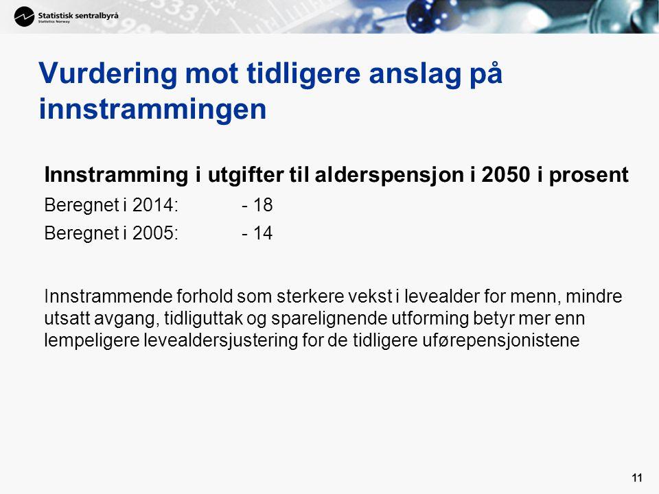 Vurdering mot tidligere anslag på innstrammingen Innstramming i utgifter til alderspensjon i 2050 i prosent Beregnet i 2014:- 18 Beregnet i 2005:- 14