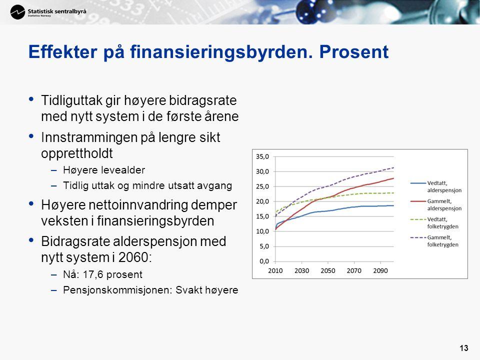 Effekter på finansieringsbyrden. Prosent Tidliguttak gir høyere bidragsrate med nytt system i de første årene Innstrammingen på lengre sikt oppretthol