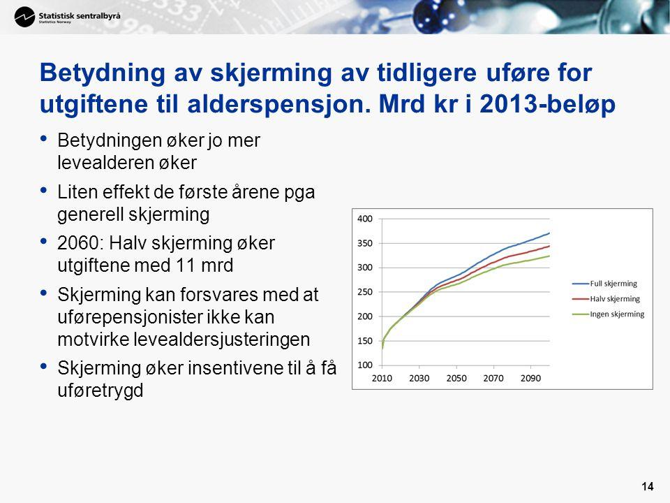 Betydning av skjerming av tidligere uføre for utgiftene til alderspensjon. Mrd kr i 2013-beløp Betydningen øker jo mer levealderen øker Liten effekt d