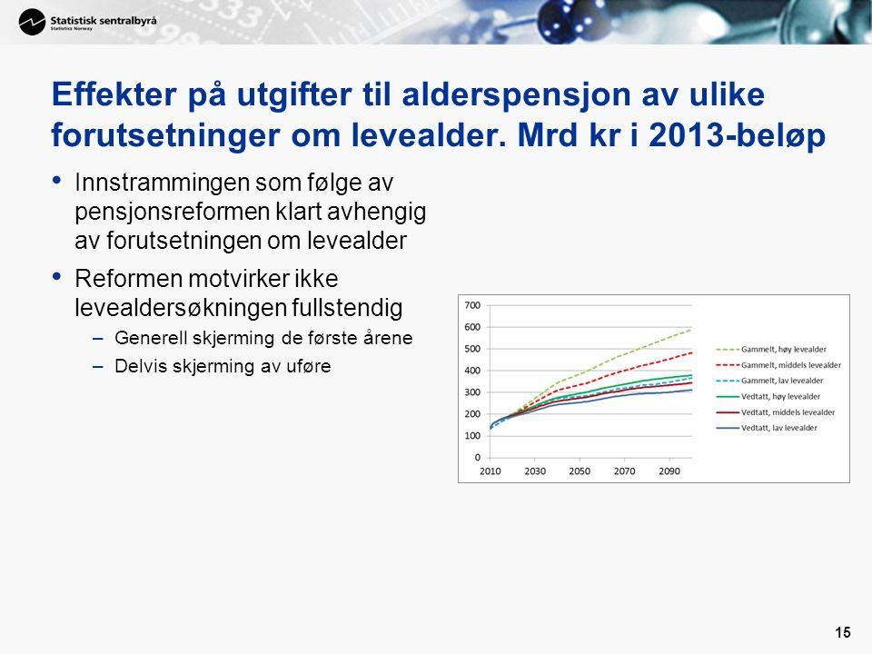 Effekter på utgifter til alderspensjon av ulike forutsetninger om levealder. Mrd kr i 2013-beløp Innstrammingen som følge av pensjonsreformen klart av