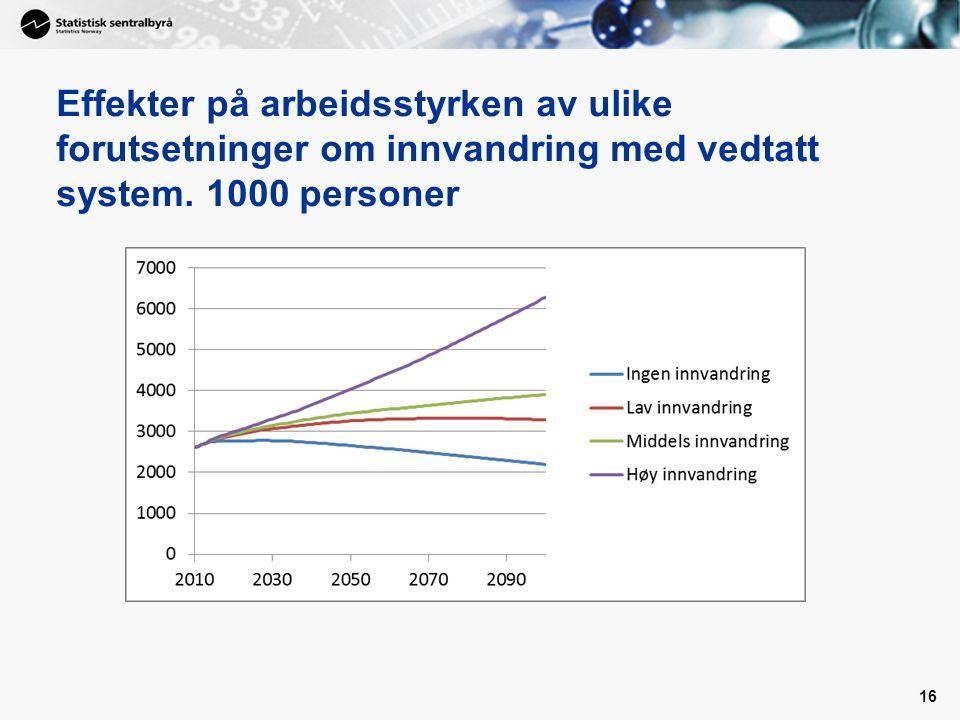 Effekter på arbeidsstyrken av ulike forutsetninger om innvandring med vedtatt system. 1000 personer 16