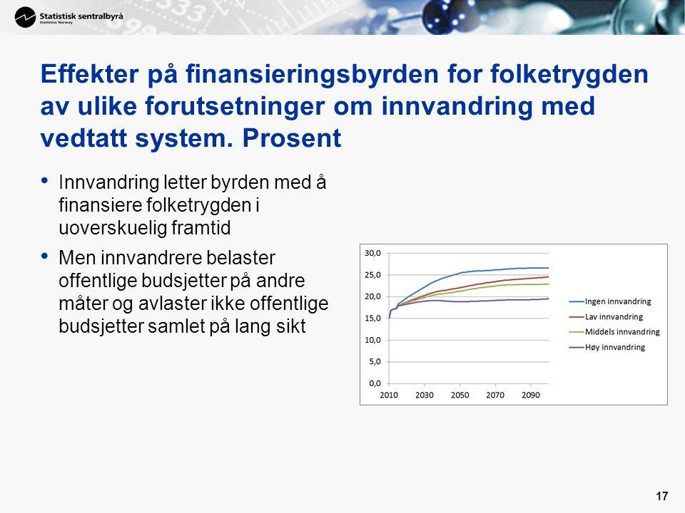 Effekter på finansieringsbyrden for folketrygden av ulike forutsetninger om innvandring med vedtatt system. Prosent Innvandring letter byrden med å fi