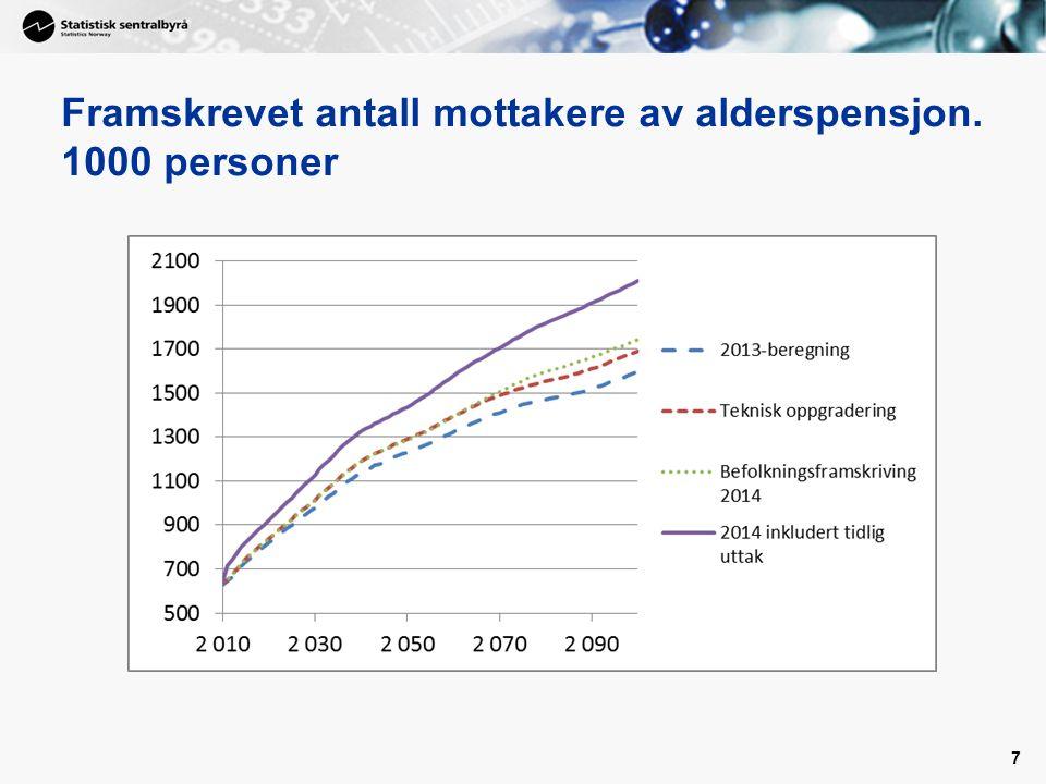 Framskrevet antall mottakere av alderspensjon. 1000 personer 7