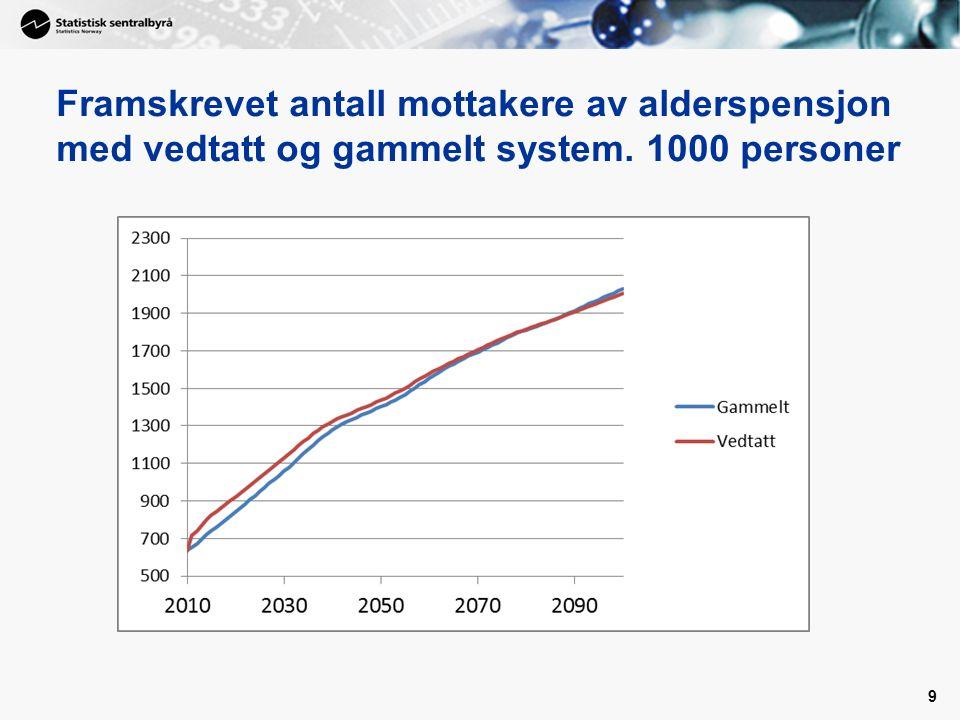 Framskrevet antall mottakere av alderspensjon med vedtatt og gammelt system. 1000 personer 9