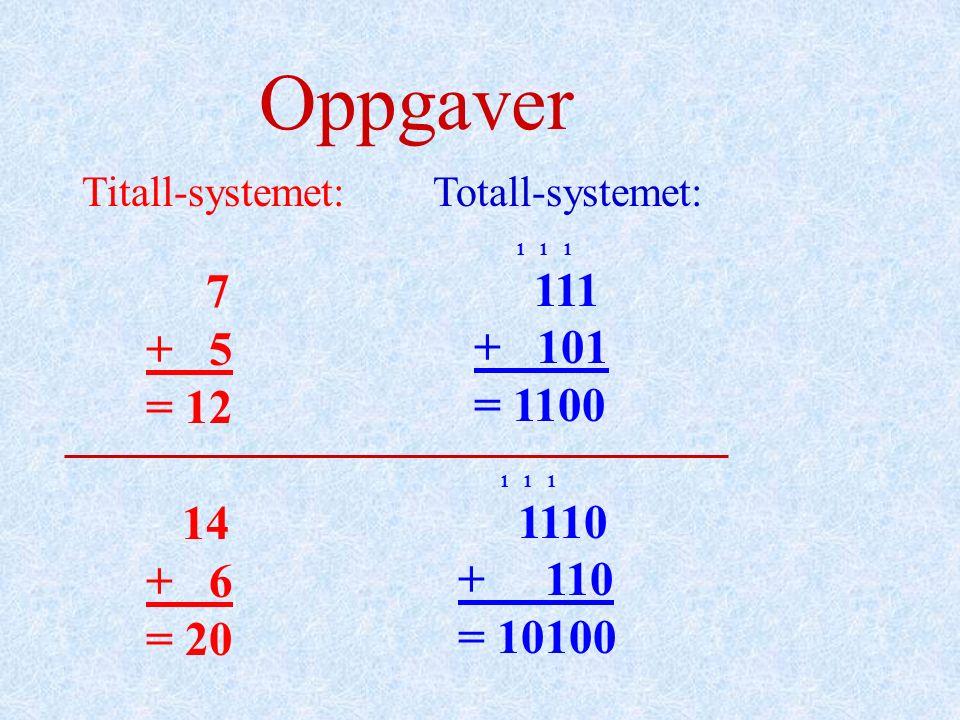 Oppgaver 7 + 5 = 12 14 + 6 = 20 1 1 1 + 101 = 1100 1 1 1 1110 + 110 = 10100 Titall-systemet: Totall-systemet: