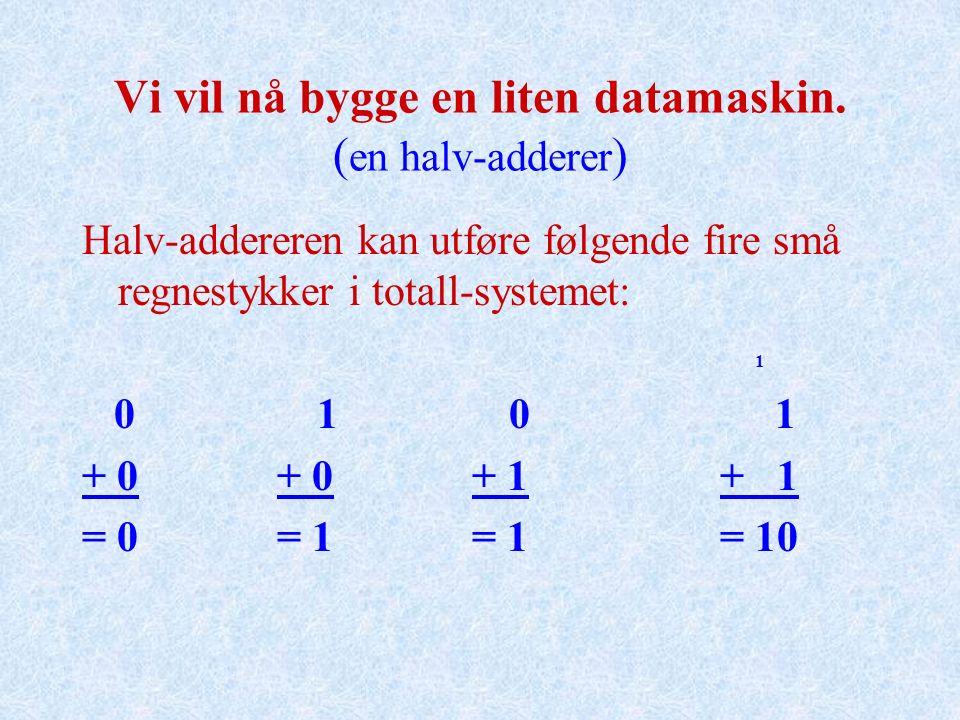 Vi vil nå bygge en liten datamaskin. ( en halv-adderer ) Halv-addereren kan utføre følgende fire små regnestykker i totall-systemet: 1 0 1 0 1 + 0 + 0