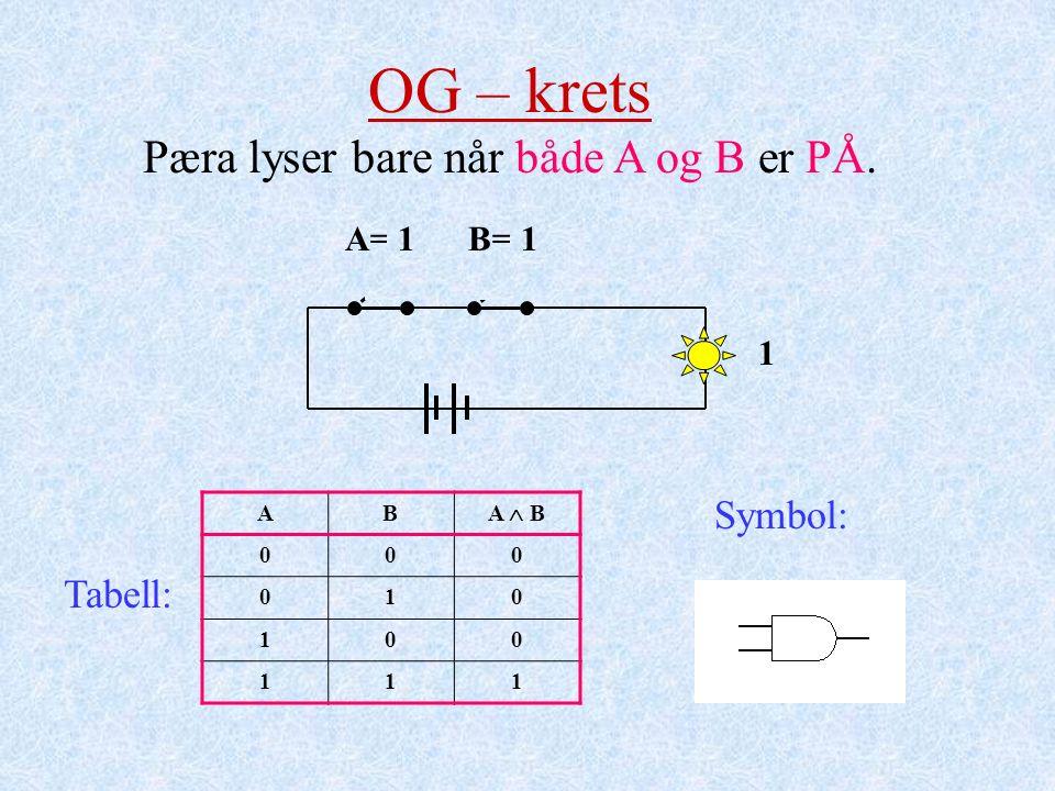 A= 0B= 0 0 11 1 OG – krets Pæra lyser bare når både A og B er PÅ. AB A  B 000 010 100 111 Tabell: Symbol:
