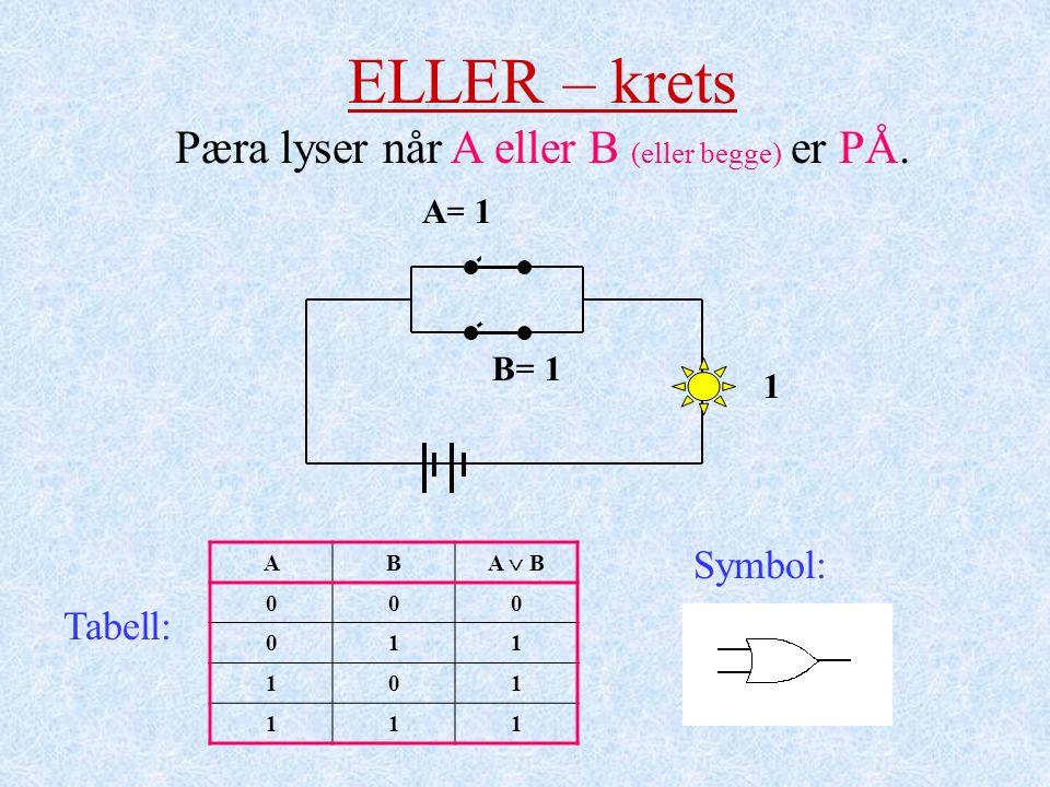 A= 0 B= 0 0 1 1 1 ELLER – krets Pæra lyser når A eller B (eller begge) er PÅ. AB A  B 000 011 101 111 Tabell: Symbol:
