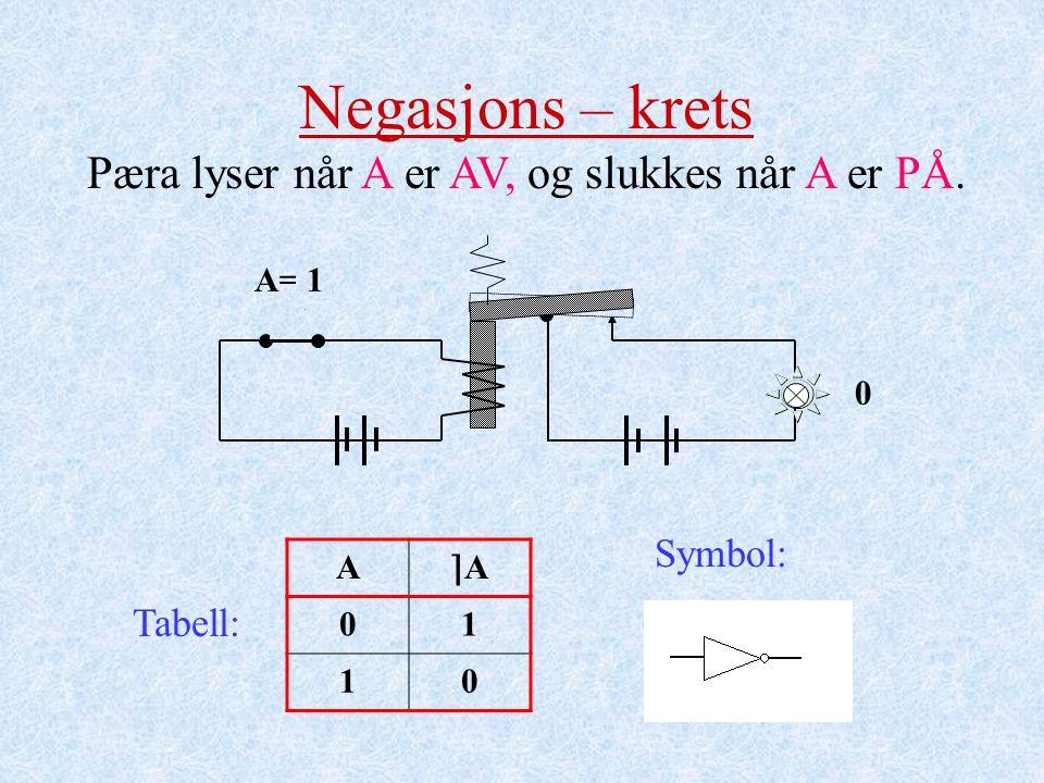 A= 01 1 Negasjons – krets Pæra lyser når A er AV, og slukkes når A er PÅ. Tabell: 0 A ⌉A⌉A 01 10 Symbol: