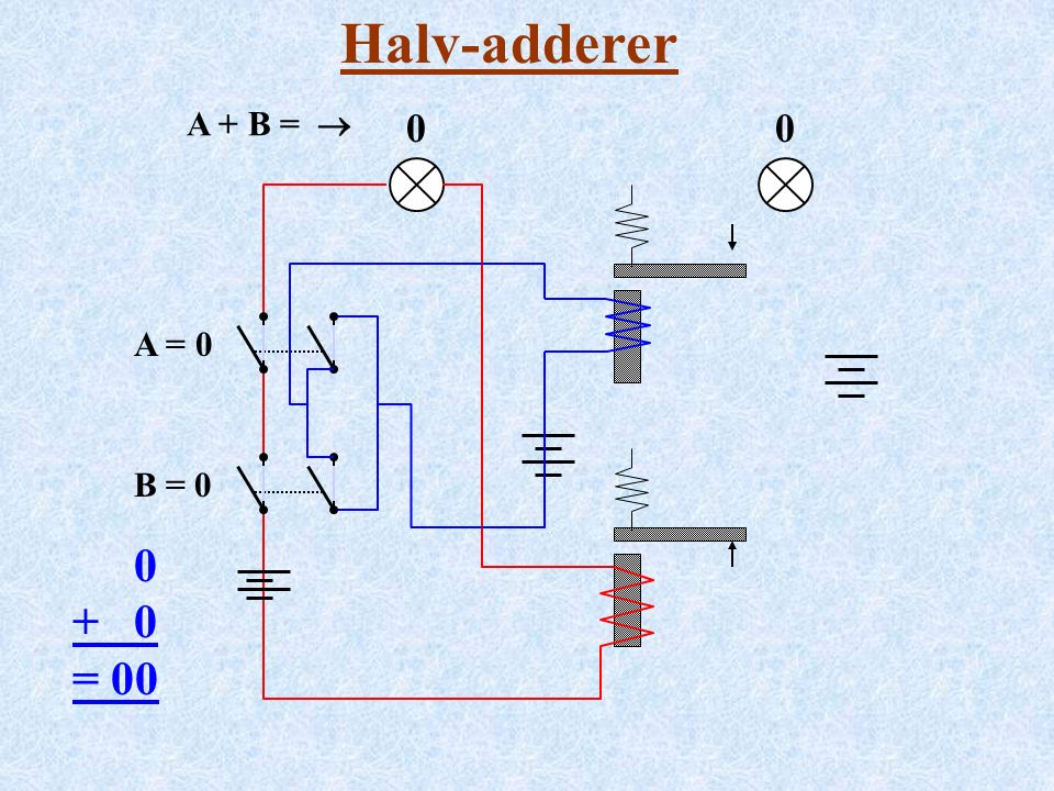 Halv-adderer A = 0 B = 0 0 + 0 = 00 A + B =  00