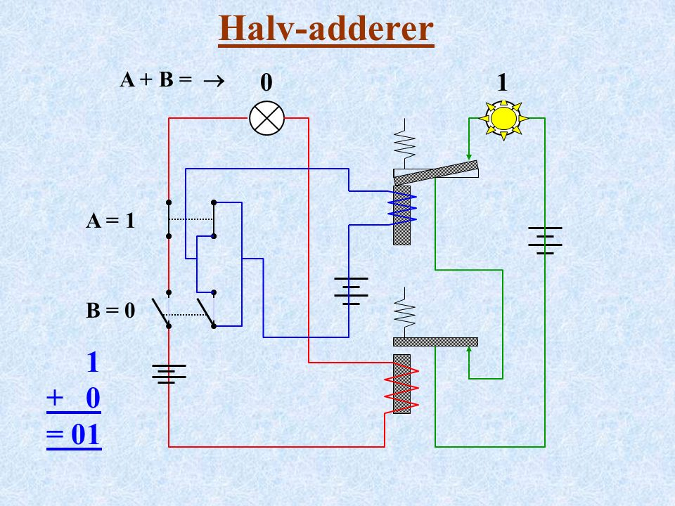 Halv-adderer A = 1 B = 0 1 + 0 = 01 A + B =  001