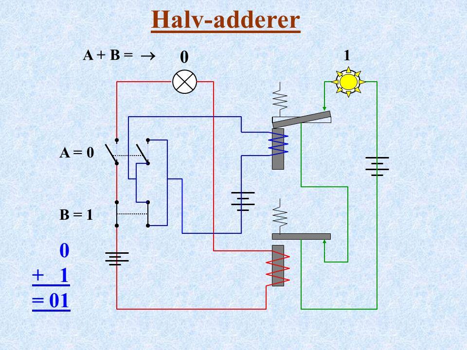 Halv-adderer A = 0 B = 1 0 + 1 = 01 A + B =  00 1