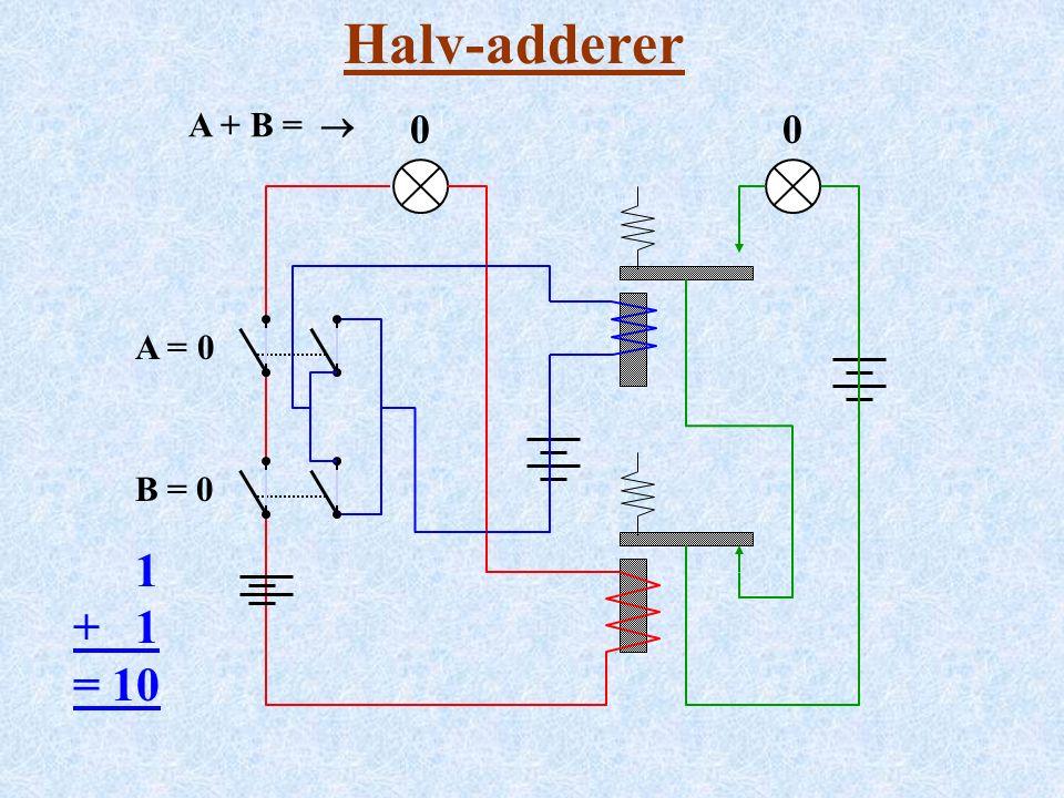 Halv-adderer A = 0 B = 0 1 + 1 = 10 A + B =  00