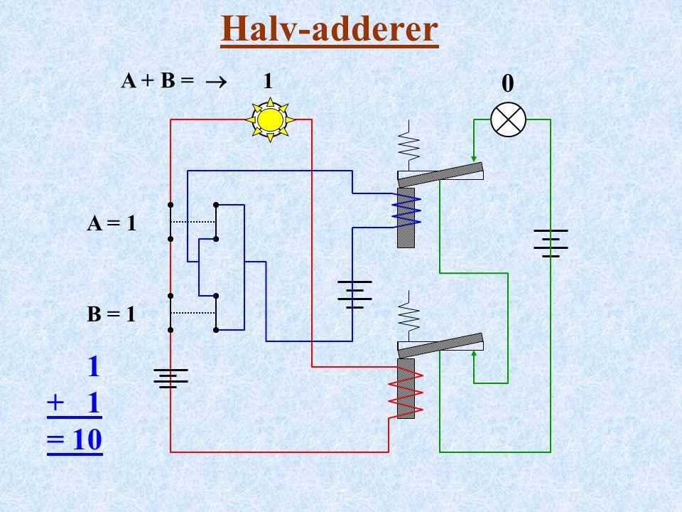 Halv-adderer A = 1 B = 1 1 + 1 = 10 A + B =  00 1