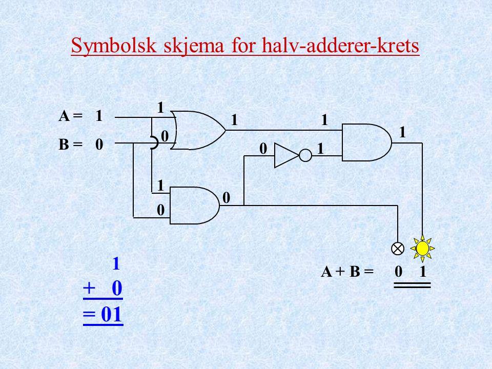 Symbolsk skjema for halv-adderer-krets A = B = A + B = 1 + 0 = 01 1 0 1 0 1 1 0 0 01 1 1 10