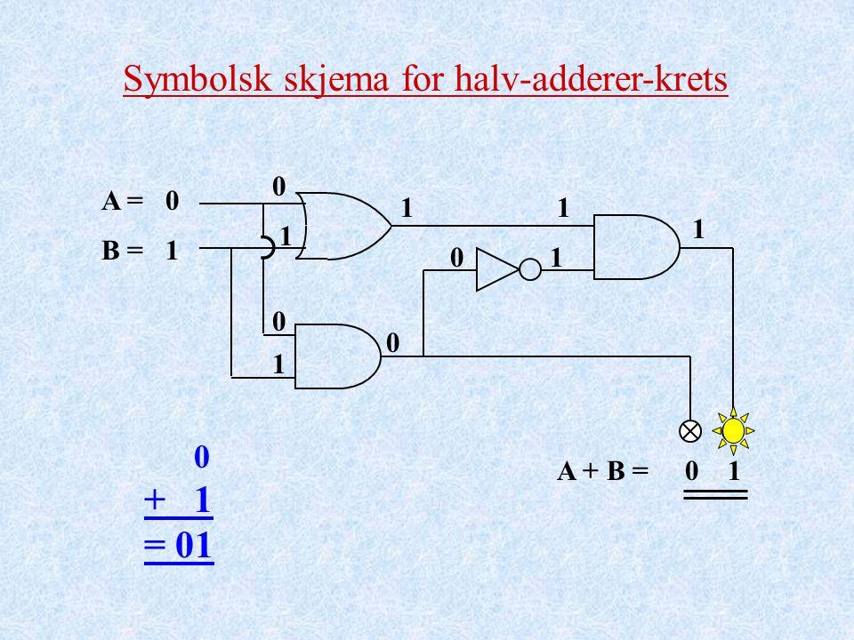 Symbolsk skjema for halv-adderer-krets A = B = A + B = 0 + 1 = 01 0 1 0 1 1 0 1 0 01 1 1 10