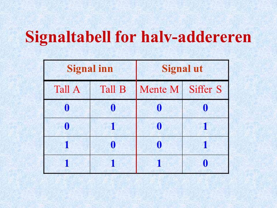Signaltabell for halv-addereren Signal innSignal ut Tall ATall BMente MSiffer S 0000 0101 1001 1110