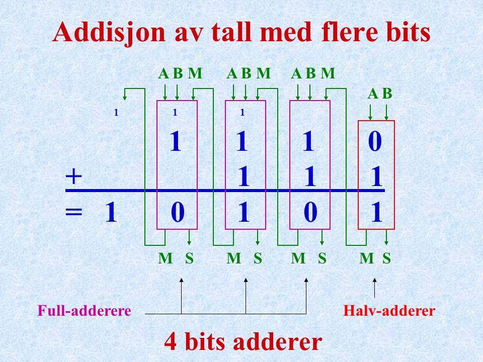Addisjon av tall med flere bits 1 1 1 1 1 1 0 + 1 1 1 = 1 0 1 0 1 Halv-addererFull-adderere 4 bits adderer A B A B M M S