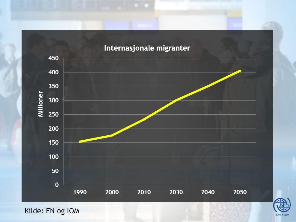 IOM Etablert i 1951 med 157 medlemsland IOM works in the four broad areas of migration management: Migration and development Facilitating migration Regulating migration Forced migration.
