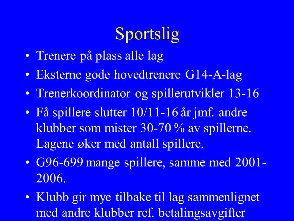 Sportslig Trenere på plass alle lag Eksterne gode hovedtrenere G14-A-lag Trenerkoordinator og spillerutvikler 13-16 Få spillere slutter 10/11-16 år jmf.