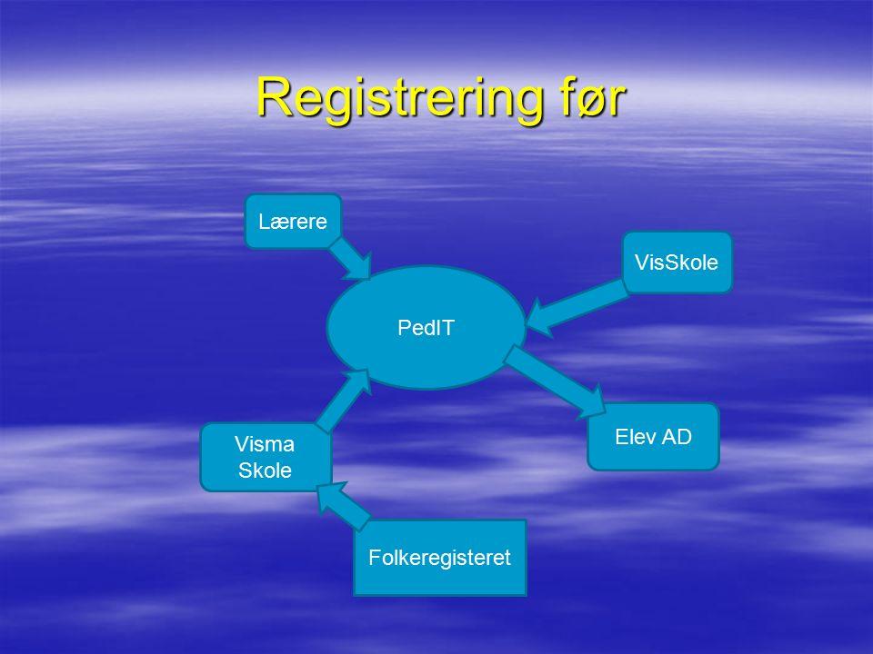 Registrering fra vår 2011 Visma Skole PedIT Folkeregisteret Elev AD FEIDE