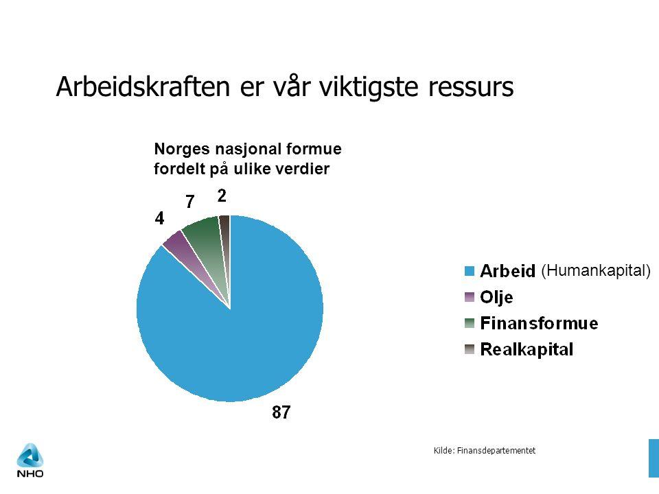 Arbeidskraften er vår viktigste ressurs Kilde: Finansdepartementet Norges nasjonal formue fordelt på ulike verdier (Humankapital)
