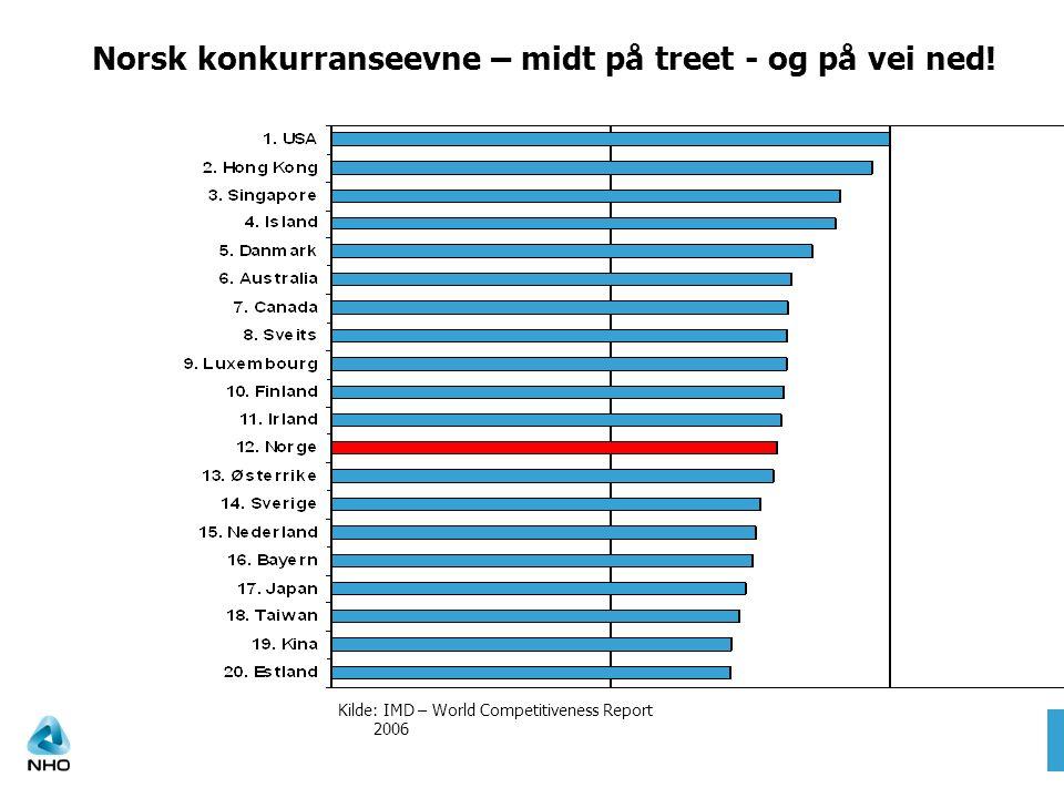 Norsk konkurranseevne – midt på treet - og på vei ned.