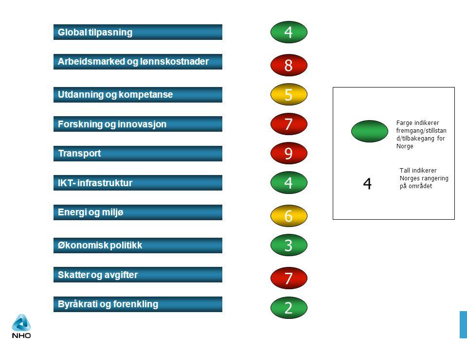Global tilpasning Utdanning og kompetanse Forskning og innovasjon Arbeidsmarked og lønnskostnader Transport IKT- infrastruktur Energi og miljø Byråkrati og forenkling Skatter og avgifter Økonomisk politikk 4 8 5 7 9 4 6 3 7 2 Farge indikerer fremgang/stillstan d/tilbakegang for Norge 4 Tall indikerer Norges rangering på området