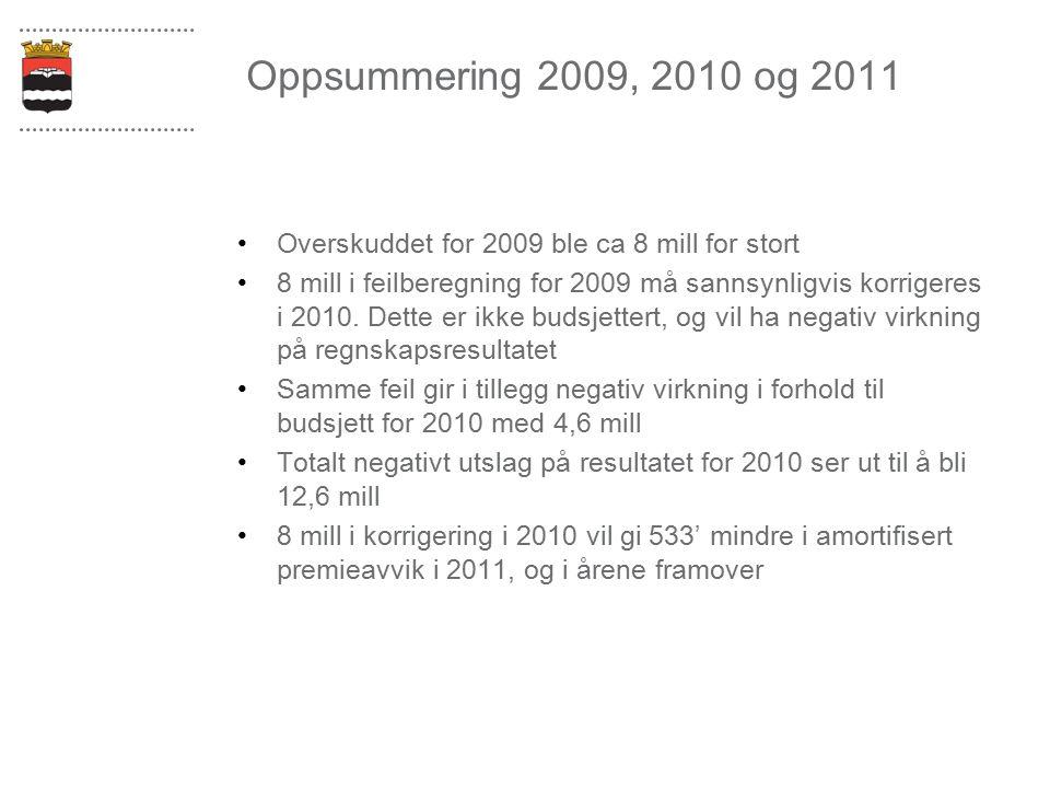 Oppsummering 2009, 2010 og 2011 Overskuddet for 2009 ble ca 8 mill for stort 8 mill i feilberegning for 2009 må sannsynligvis korrigeres i 2010. Dette