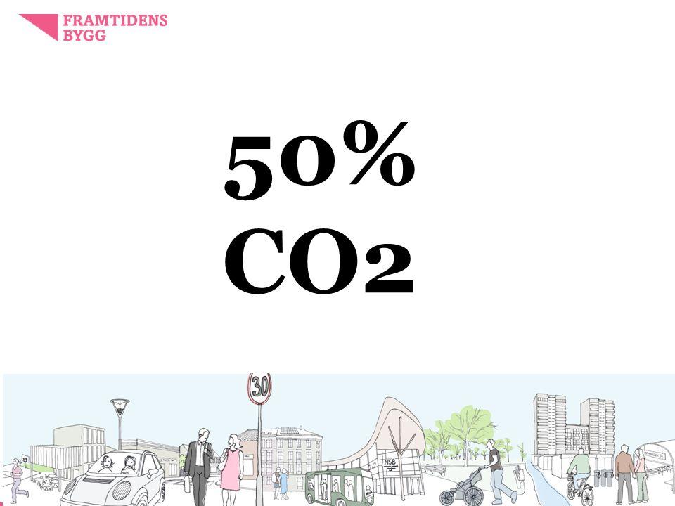 50% CO2