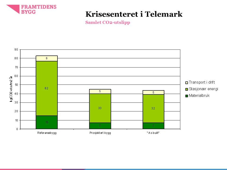 Krisesenteret i Telemark Samlet CO2-utslipp Foto: Jon Anders Skau