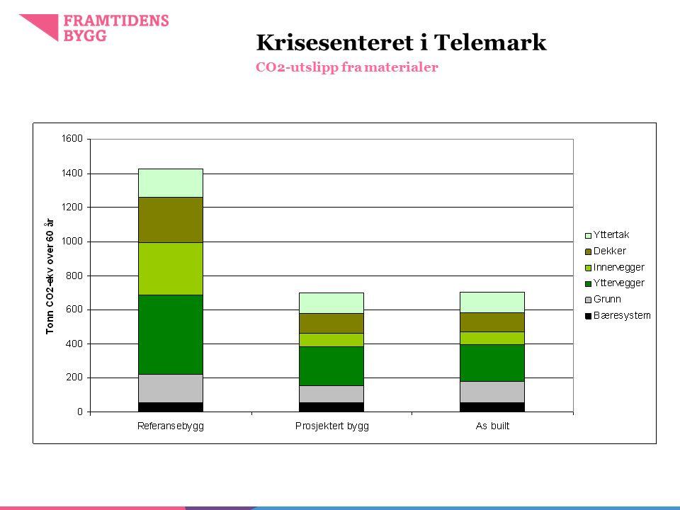 Krisesenteret i Telemark CO2-utslipp fra materialer Foto: Jon Anders Skau