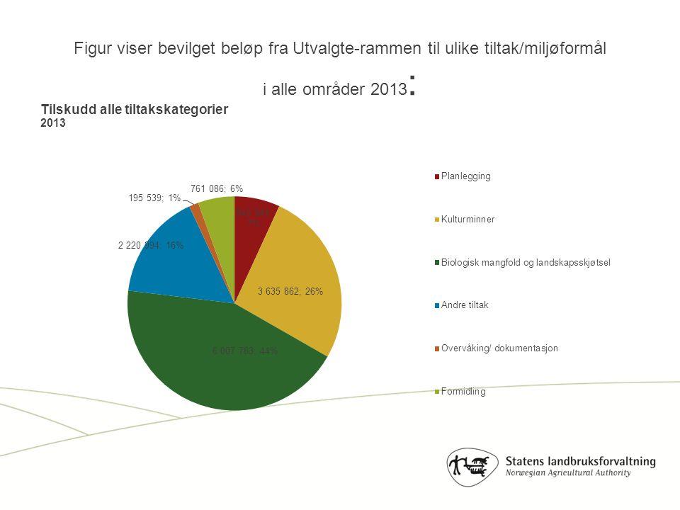 Figur viser bevilget beløp fra Utvalgte-rammen til ulike tiltak/miljøformål i alle områder 2013 :