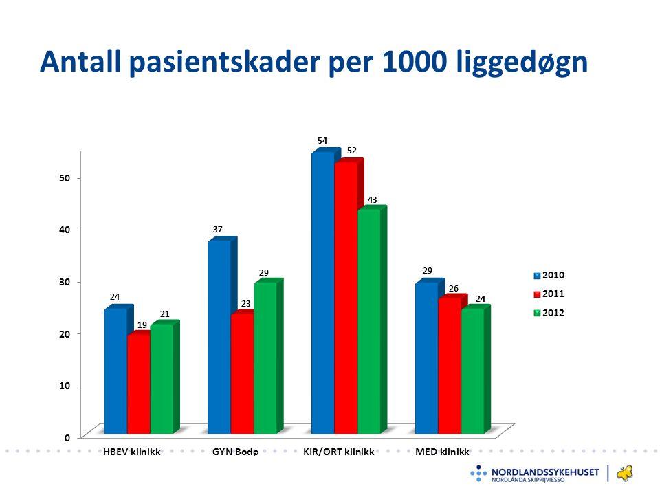 Antall pasientskader per 1000 liggedøgn