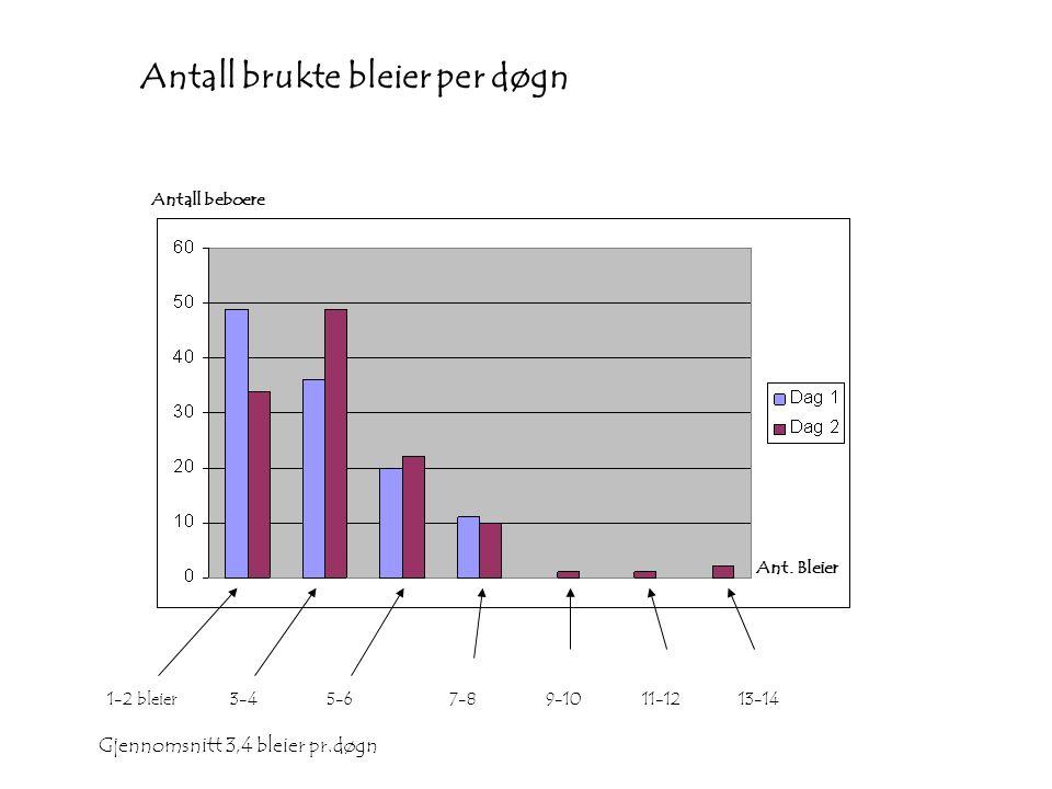 Antall brukte bleier per døgn Antall beboere Ant.