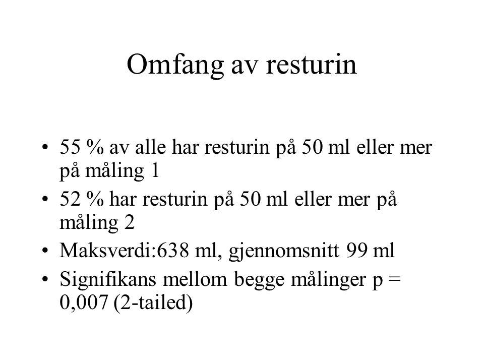 Omfang av resturin 55 % av alle har resturin på 50 ml eller mer på måling 1 52 % har resturin på 50 ml eller mer på måling 2 Maksverdi:638 ml, gjennomsnitt 99 ml Signifikans mellom begge målinger p = 0,007 (2-tailed)