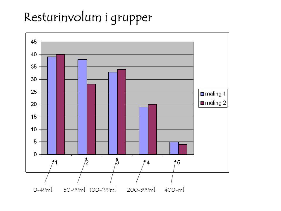 Resturinvolum i grupper 0-49ml100-199ml200-399ml400-ml50-99ml