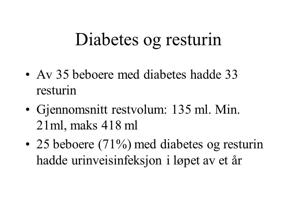 Diabetes og resturin Av 35 beboere med diabetes hadde 33 resturin Gjennomsnitt restvolum: 135 ml.