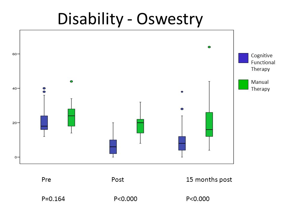 Disability - Oswestry P=0.164P< months postPostPre Cognitive Functional Therapy Manual Therapy