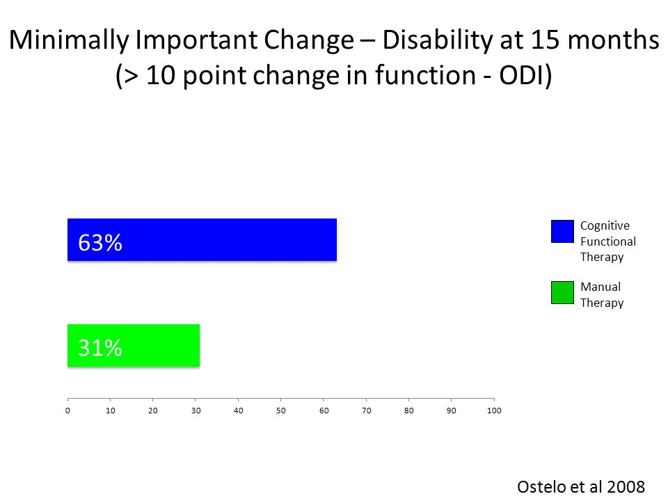 Cognitive Functional Therapy Manual Therapy 31% 63% Minimally Important Change – Disability at 15 months (> 10 point change in function - ODI) Ostelo