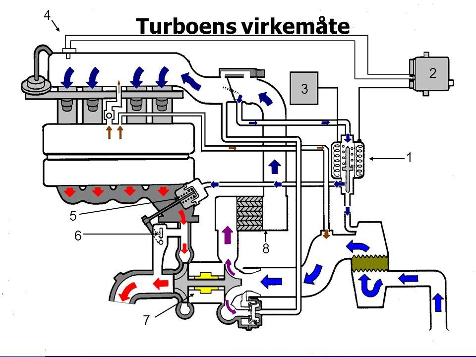 Turboens virkemåte 1 2 3 4 5 6 7 8