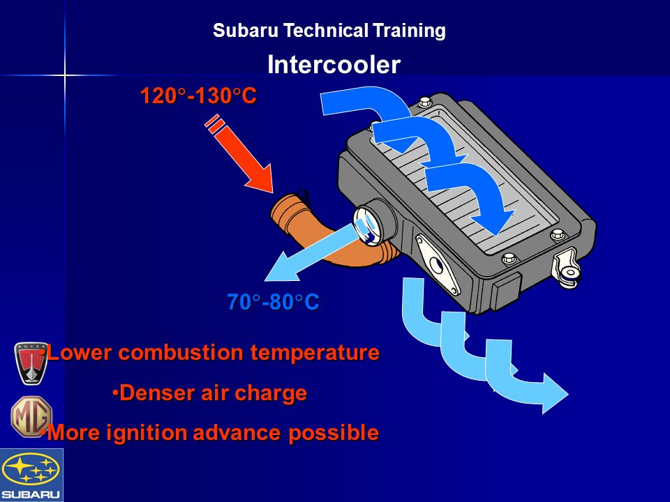 Subaru Technical Training Intercooler 120  -130  C 70  -80  C Lower combustion temperatureLower combustion temperature Denser air chargeDenser air charge More ignition advance possibleMore ignition advance possible