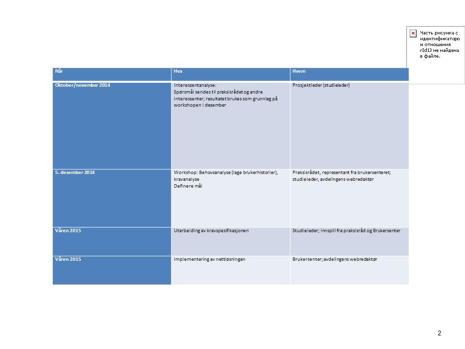 2 NårHvaHvem Oktober/november 2014 Interessentanalyse: Spørsmål sendes til praksisrådet og andre interessenter; resultatet brukes som grunnlag på workshopen i desember Prosjektleder (studieleder) 5.