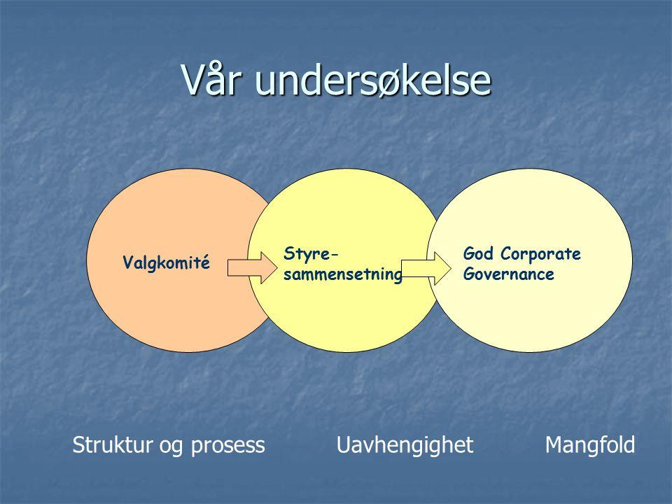 Vår undersøkelse Valgkomité Styre- sammensetning God Corporate Governance Struktur og prosessUavhengighet Mangfold