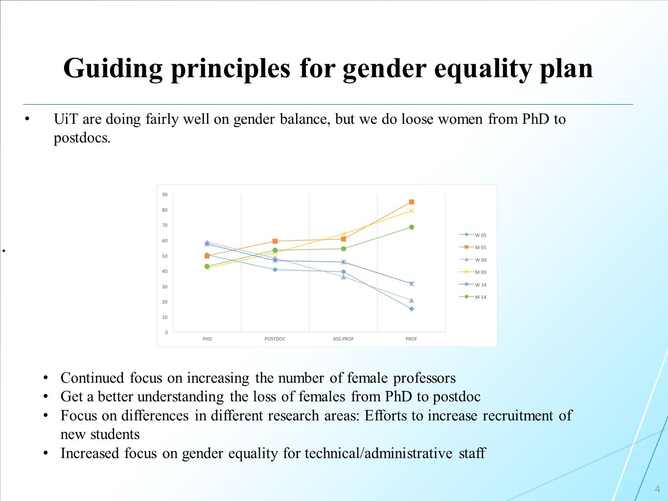 Guiding principles for gender equality plan 4 UiT are doing fairly well on gender balance, but we do loose women from PhD to postdocs.
