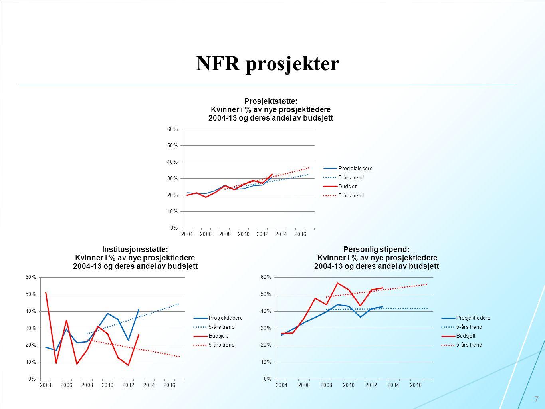 NFR prosjekter 7