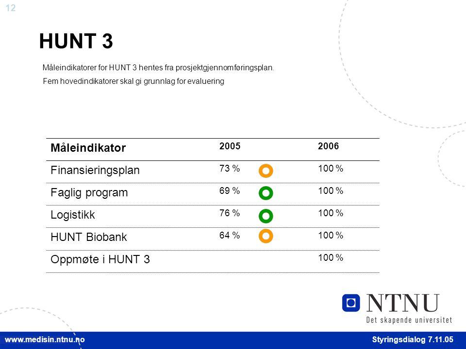 12 Styringsdialog 7.11.05 www.medisin.ntnu.no HUNT 3 20062005 Måleindikator 100 %64 % HUNT Biobank 100 %76 % Logistikk 69 % 73 %100 % Finansieringsplan 100 % Oppmøte i HUNT 3 100 % Faglig program Måleindikatorer for HUNT 3 hentes fra prosjektgjennomføringsplan.