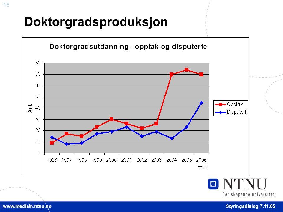 18 Styringsdialog 7.11.05 www.medisin.ntnu.no Doktorgradsproduksjon